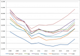 Figure 2: Disposable Income per Person for Western Region Counties 2008-2018 (€)